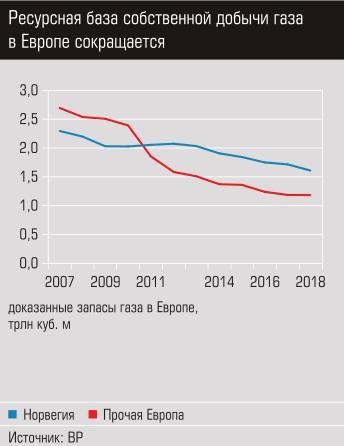 Ресурсная база собственной добычи газа в Европе сокращается